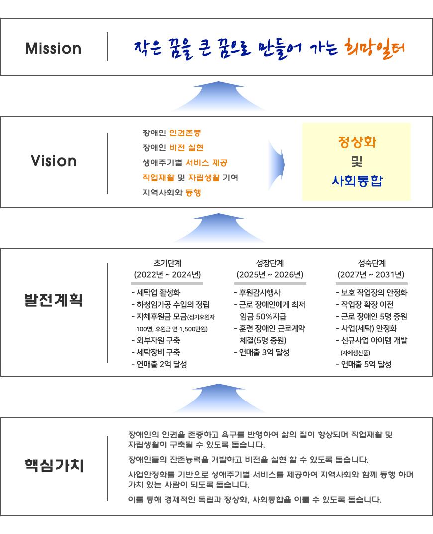 미션 비전 발전계획 핵심가치